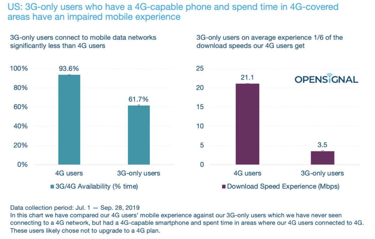 OpenSignal velocidades e conectividade 3G médias