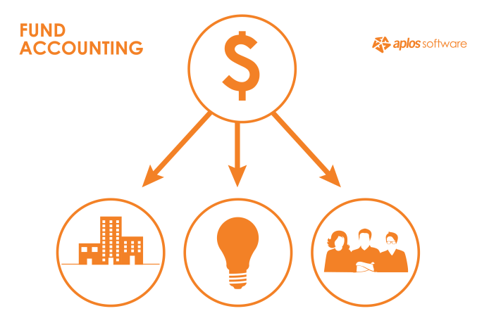 what-is-fund-accounting-infographic