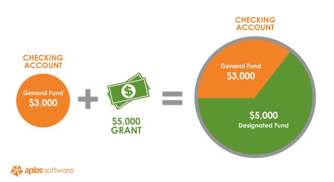 fund-accounting-bank-account