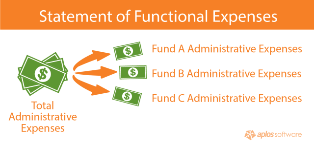 statement-of-functional-expenses