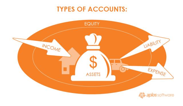 types-of-accounts