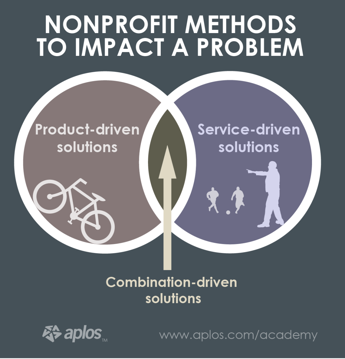 Products and Services - nonprofit-product-and-services