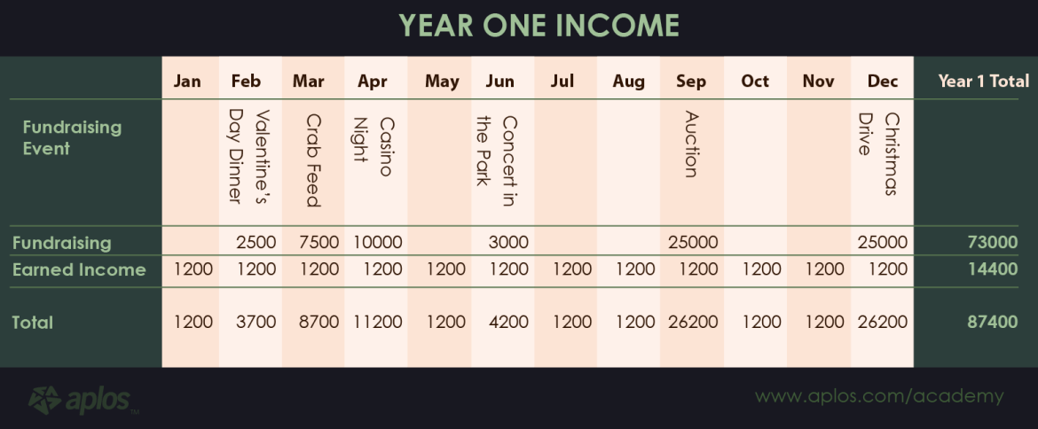 Finances Section - projected-income