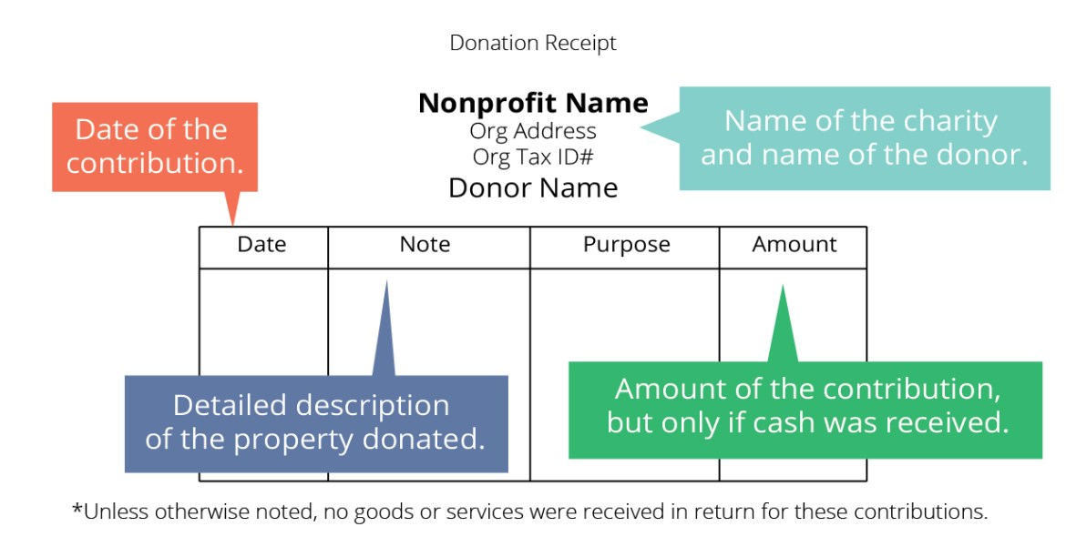 donation receipts 1 guide for tax deductible donations