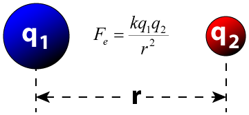Coulombs Law Diagram