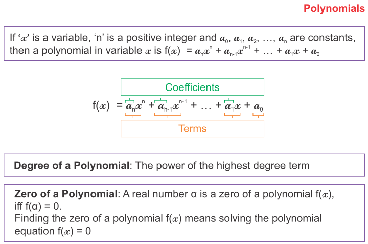 RS Aggarwal Class 9 Solutions Polynomials - A Plus Topper