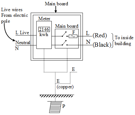 Describe Domestic Electric Circuits - A Plus Topper