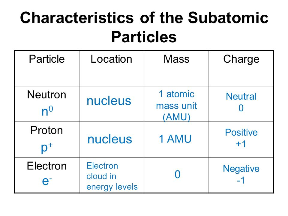 Characteristics Electron Proton Neutron on The Properties Of Atoms And Periodic Table