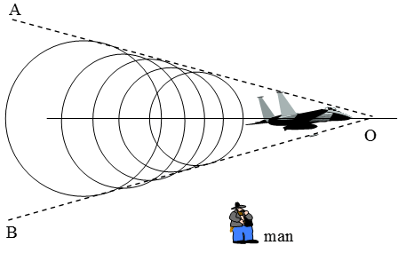 What Is A Sonic Boom And How Is It Produced - A Plus Topper