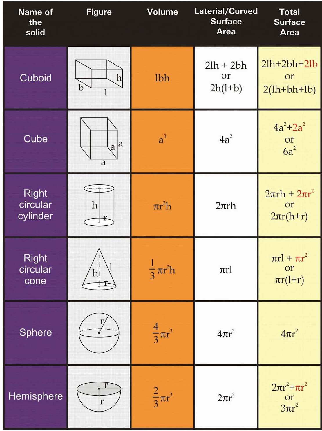 Volume And Surface Area Of Solids Rs Aggarwal Class 8