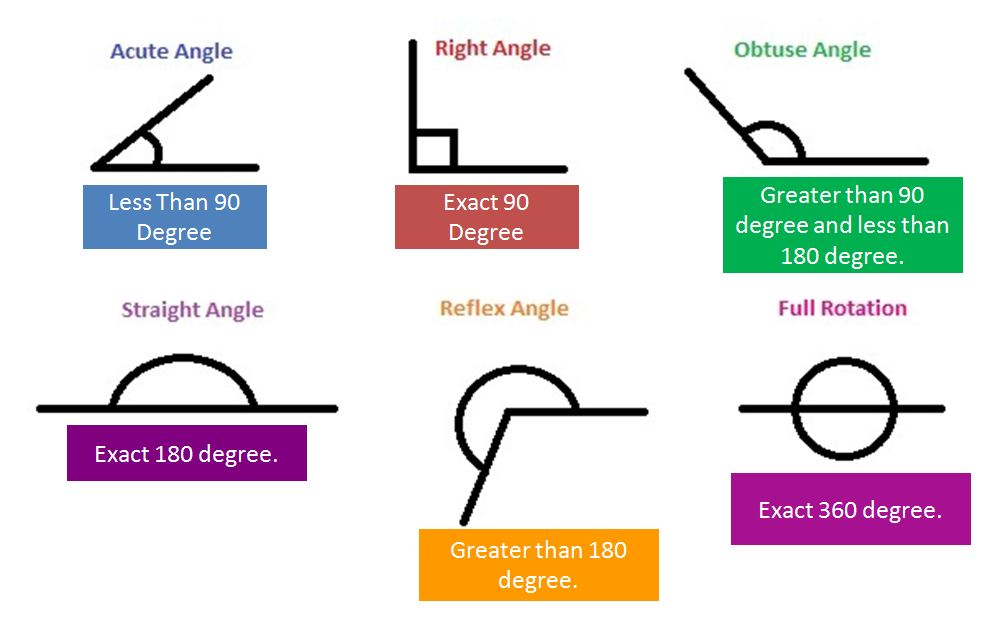 What Is Angle In Geometry A Plus Topper
