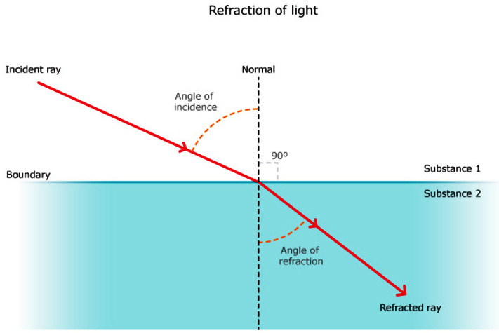 icse solutions for class 10 physics – refraction of light