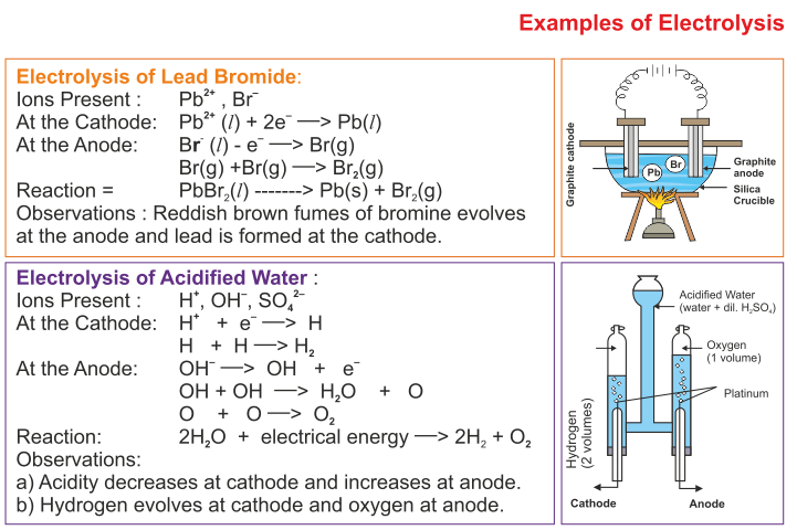 Electrolysis - ICSE Solutions for Class 10 Chemistry - A ...