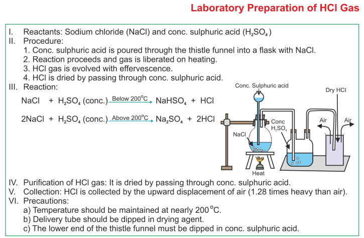 ICSE Solutions For Class 10 Chemistry