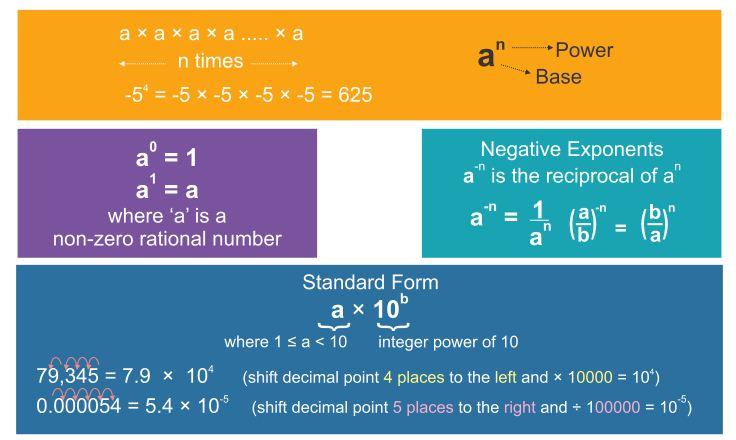 Positive Negative Zero Exponents Algebra Concepts
