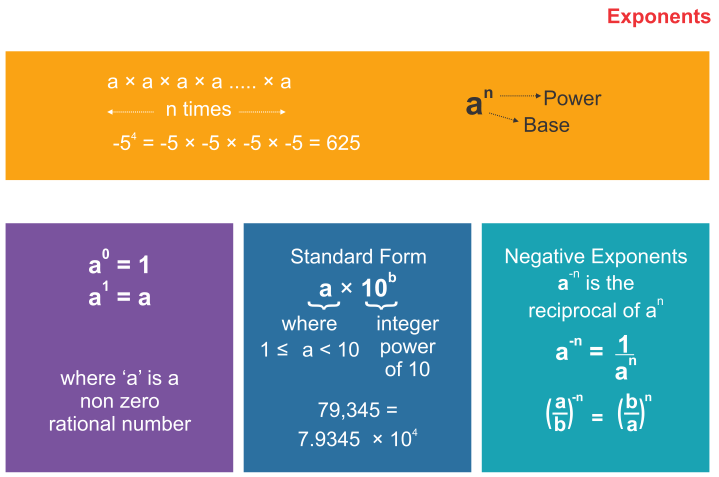 Exponents RS Aggarwal Class 7 Maths Solutions Exercise 5A