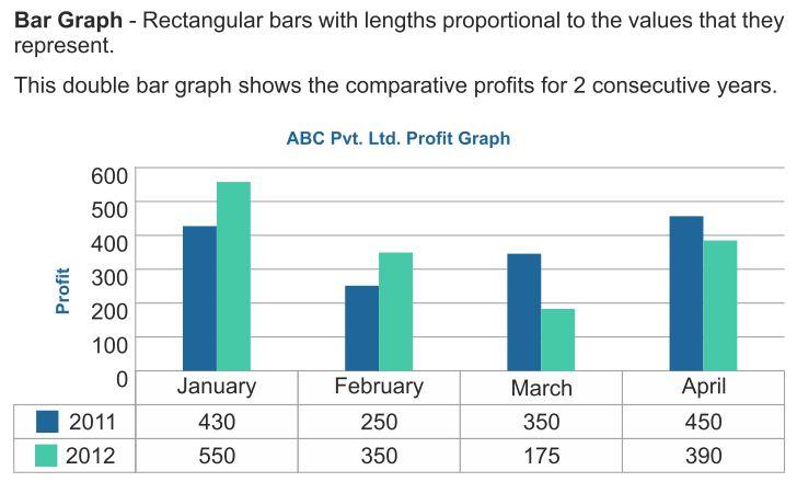 Graphical representation of data dot plots, bar graph & examples.