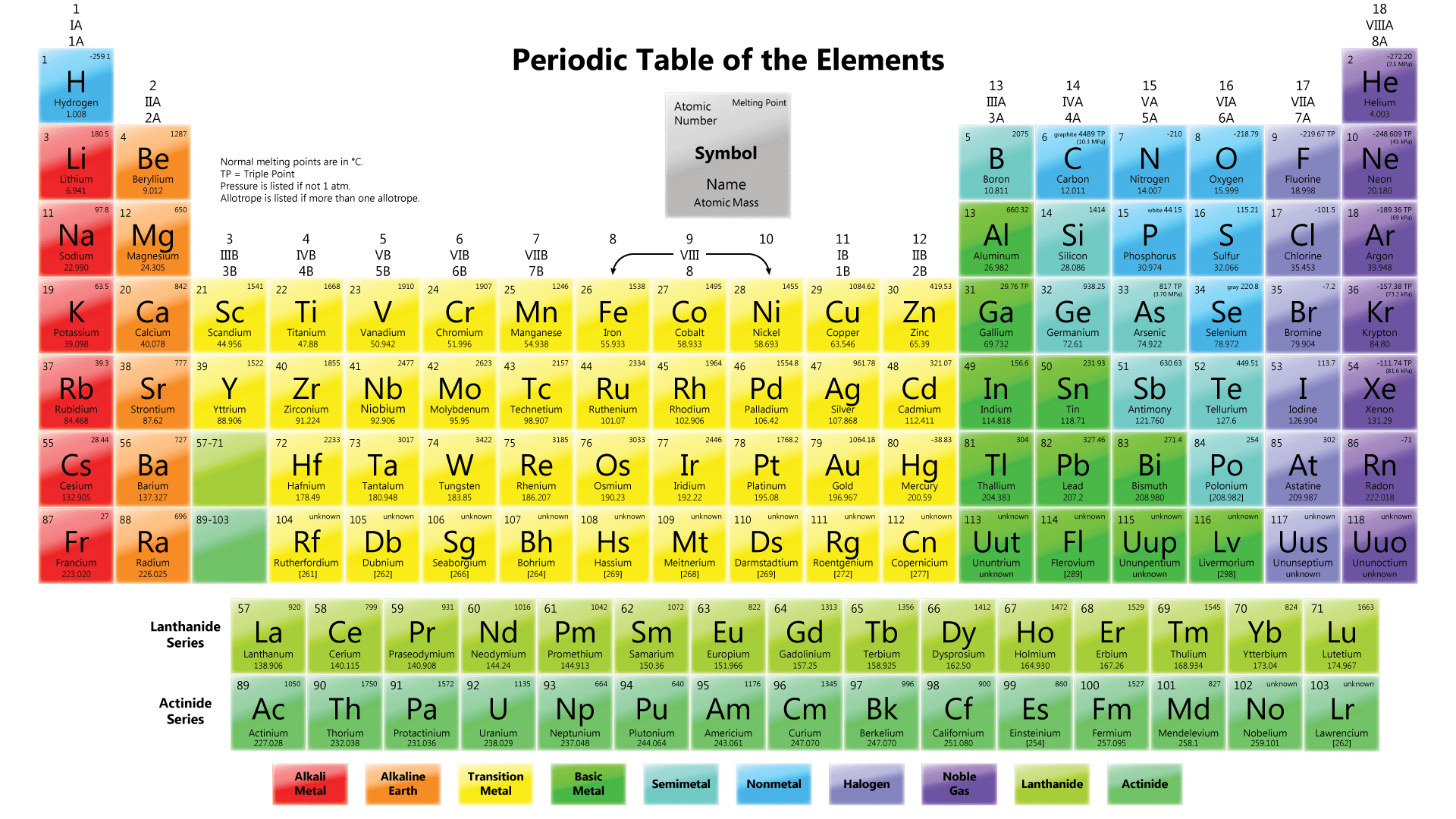 What is the periodic table of the elements a plus topper elements are arranged horizontally in ascending order of their proton numbers from 1 to 116 in the periodic table urtaz Choice Image