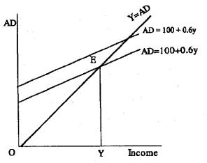 Plus Two Economics Model Question Papers Paper 1, 6