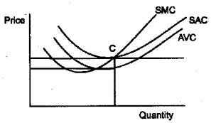 Plus Two Economics Model Question Papers Paper 1, 8