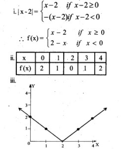 HSSlive Plus One Maths Chapter Wise Questions and Answers Chapter 2 Relations and Functions 5