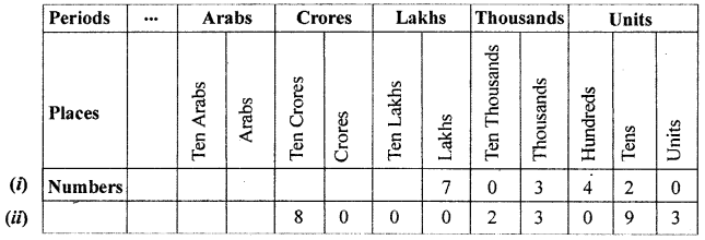 ML Aggarwal Class 6 Solutions for ICSE Maths Chapter 1 Knowing Our Numbers Ex 1.1 1