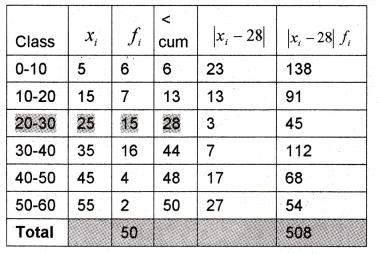 Plus One Maths Chapter Wise Previous Questions Chapter 15 Statistics 31