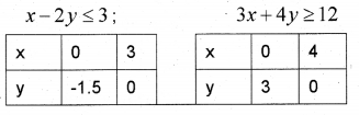 Plus One Maths Chapter Wise Previous Questions Chapter 6 Linear Inequalities 11