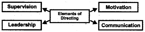 Plus Two Business Studies Notes Chapter 7 Directing 1