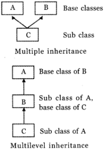 HSSLive Plus Two Computer Science Chapter Wise Questions and Answers Chapter 2 Concepts of Object-Oriented Programming 1
