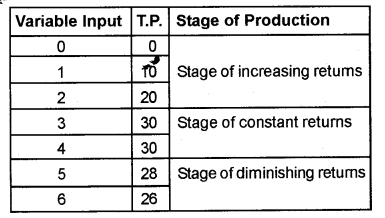 Plus Two Microeconomics Chapter Wise Previous Questions Chapter 3 Production and Costs 15a