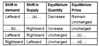Plus Two Microeconomics Chapter Wise Previous Questions Chapter 5 Market Equilibrium 1