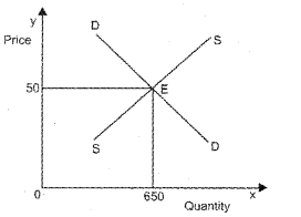 Plus Two Microeconomics Chapter Wise Previous Questions Chapter 5 Market Equilibrium 10