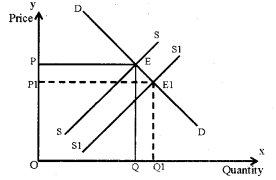 Plus Two Microeconomics Chapter Wise Previous Questions Chapter 5 Market Equilibrium 15