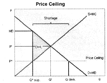Plus Two Microeconomics Chapter Wise Previous Questions Chapter 5 Market Equilibrium 16