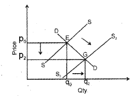 Plus Two Microeconomics Chapter Wise Previous Questions Chapter 5 Market Equilibrium 26