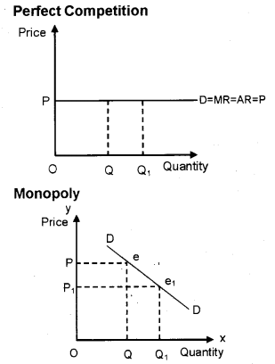 Plus Two Microeconomics Chapter Wise Previous Questions Chapter 6 Non-Competitive Markets 1