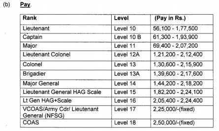 Pay Scale