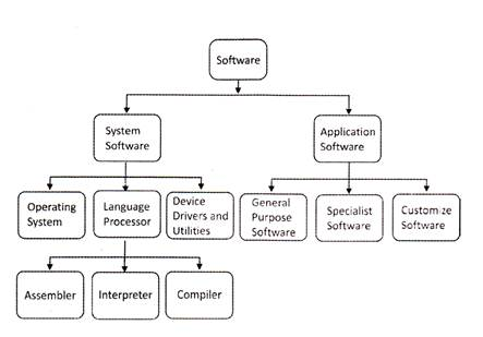 Plus One Computer Application Chapter Wise Questions Chapter 2 Components of the Computer System 3