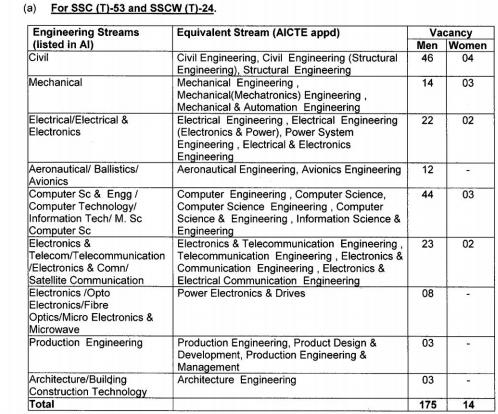 SSC Technical Officer