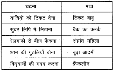 Plus One Hindi Textbook Answers Unit 3 Chapter 9 आनंद की फूलझडियाँ 2