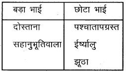 Plus One Hindi Textbook Answers Unit 4 Chapter 13 अपराध 1