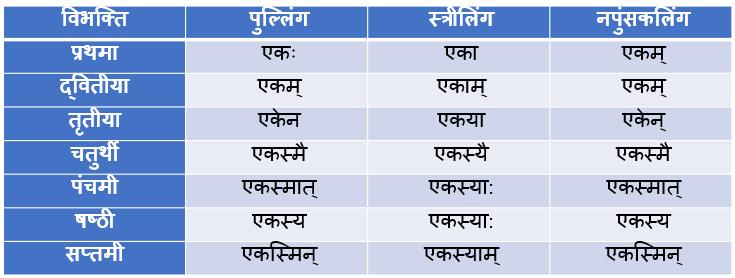 Ek Ke Shabd Roop In Sanskrit