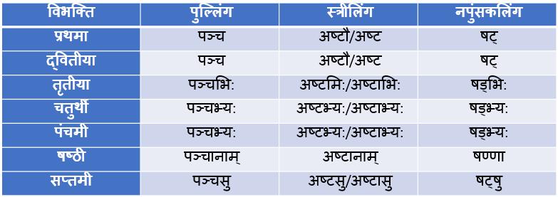 Pach/Chhay/Aath Ke Shabd Roop In Sanskrit