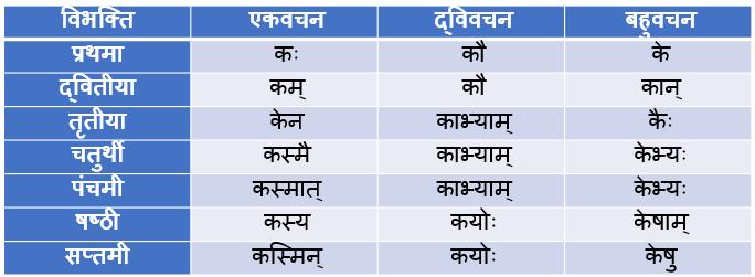 Kim Pulling Shabd Roop In Sanskrit