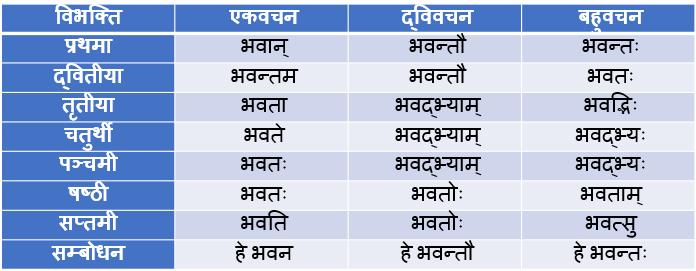 Bhavat Pulling Shabd Roop In Sanskrit