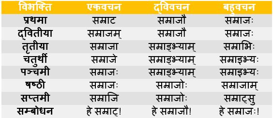 Samraj Shabd Roop In Sanskrit