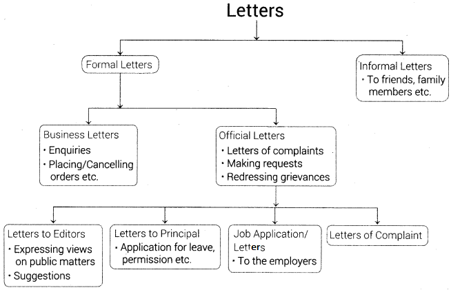 Formal Letter Writing for Class 9 ICSE