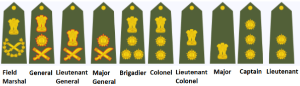 Ranks Insignia