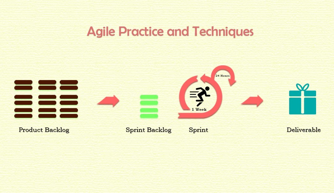 Doing Agile Practices and Techniques the Right Way